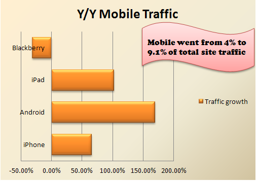 Y/Y growth in mobile traffic by device