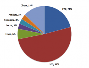 e-commerce traffic sources