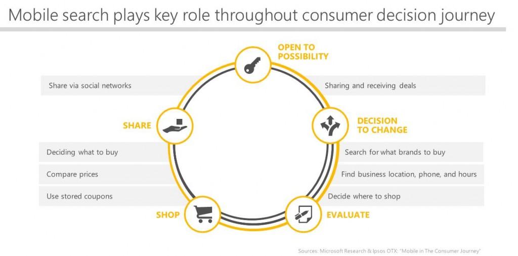 consumer decision journey - 1