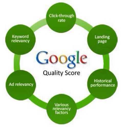 adwords quality score photo
