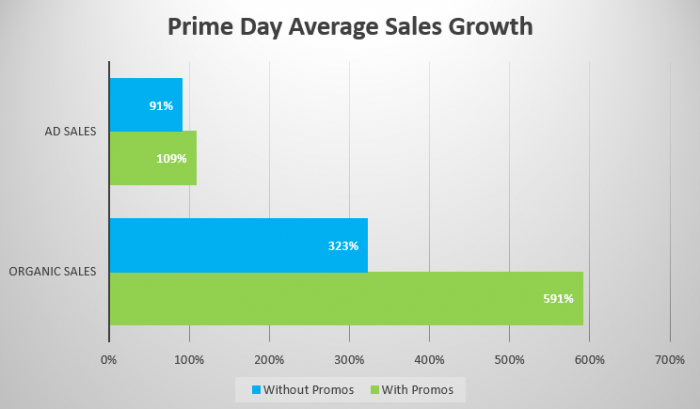 Bar graph showing correlation between greater sales and the use of promotions