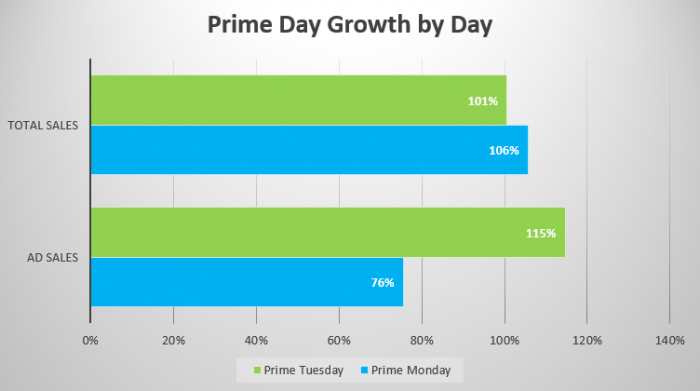 A bar graph illustrating the total and ad sales impact of Prime Day 2019