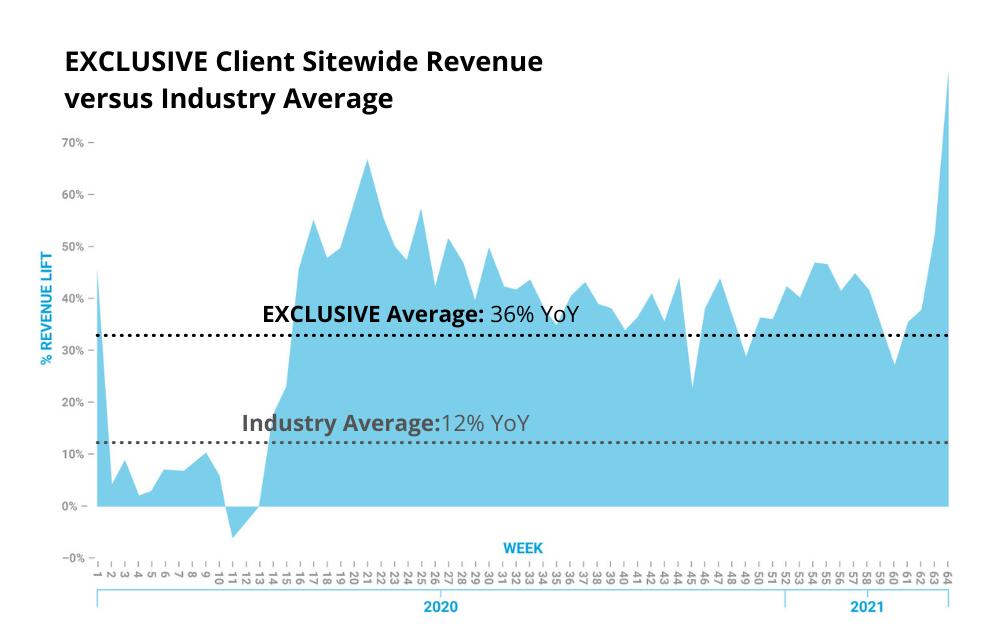 EXCLUSIVE Client Revenue Stimulus Check 2020 v 2021