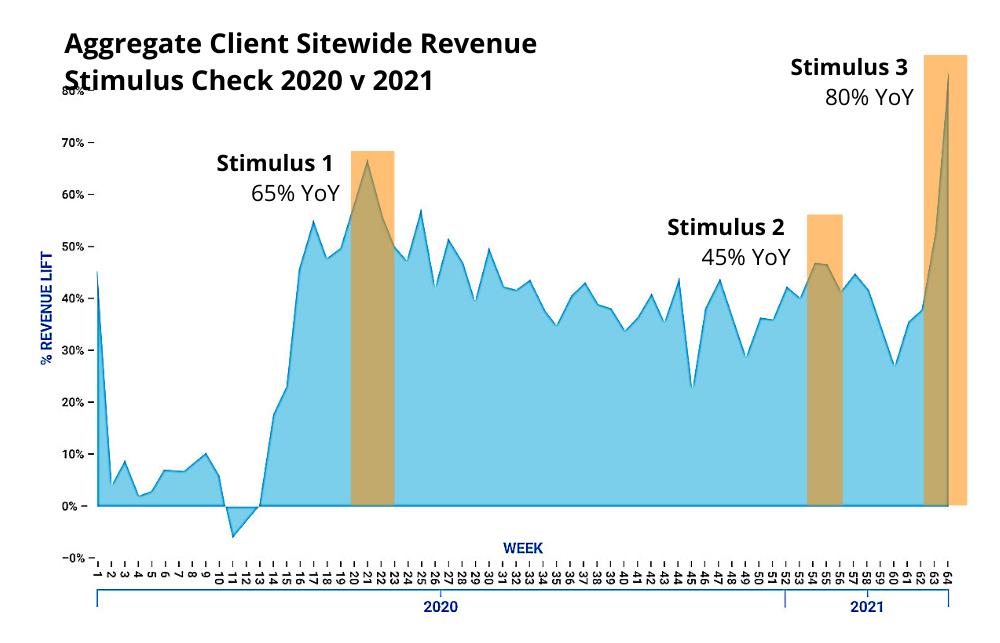 Client Revenue Stimulus Check 2020 v 2021