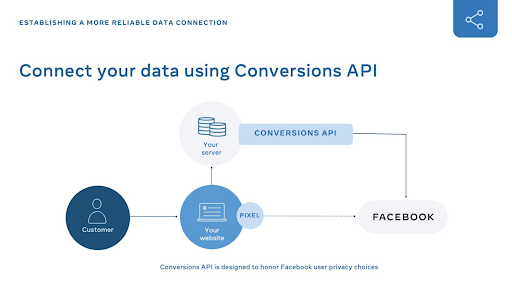 Using CAPI data to meet social marketing changes