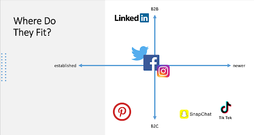 Social Grid